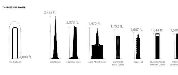 big bend rascacielos en forma de u 4