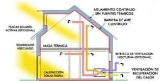 ventajas de las casas pasivas